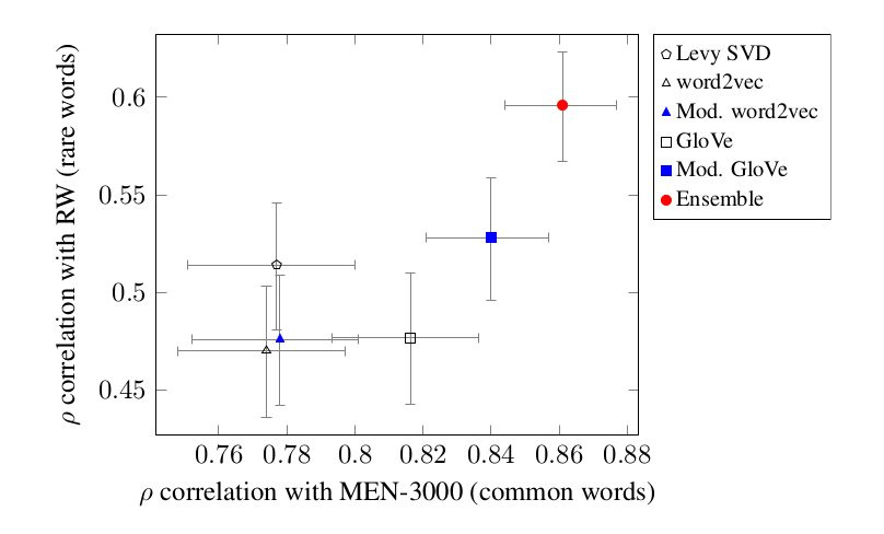 A comparison of some word-embedding systems on two measures of word relatedness. Our system, CNVE, is the red dot in the upper right.
