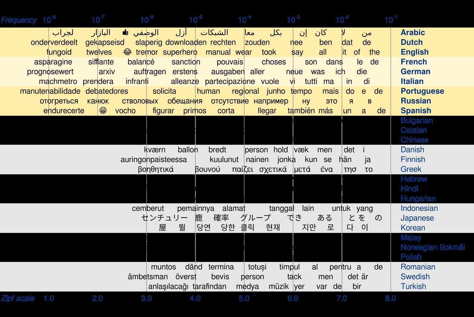 Wordfreq | ConceptNet blog