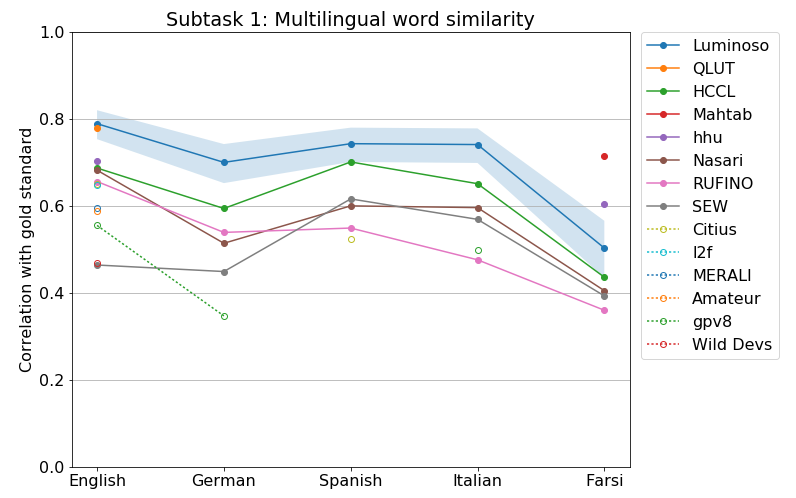 A graph of the SemEval multilingual task results, showing the Luminoso system performing above every other system in every language, except for two systems that only submitted results in Farsi.